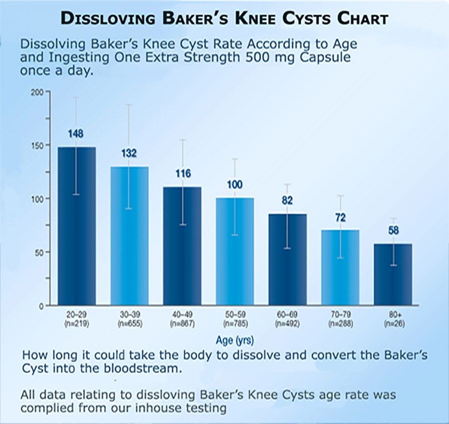 Baker's Knee Cyst Pain Relief B-Relief Capsules INFO bakerstreatment.com